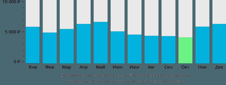 Динамика стоимости авиабилетов из Таклобана в Манилу по месяцам