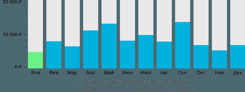 Динамика стоимости авиабилетов из Тэгу по месяцам
