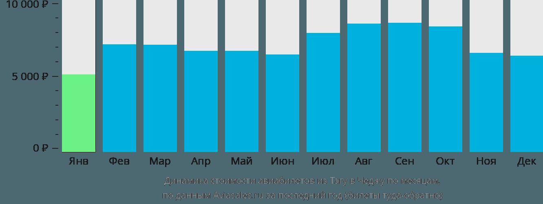 Динамика стоимости авиабилетов из Тэгу в Чеджу по месяцам