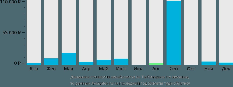 Динамика стоимости авиабилетов из Тагбиларана по месяцам