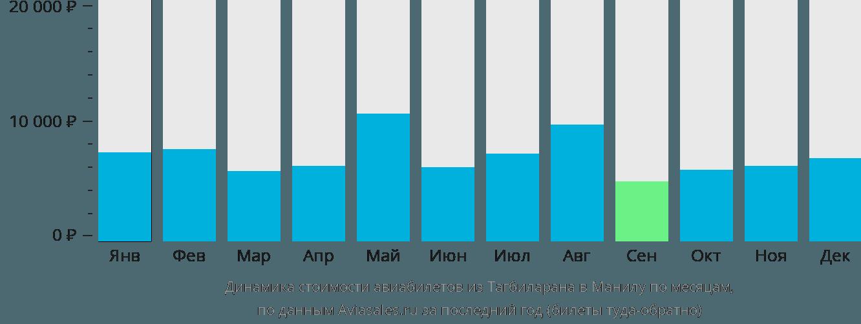 Динамика стоимости авиабилетов из Тагбиларана в Манилу по месяцам