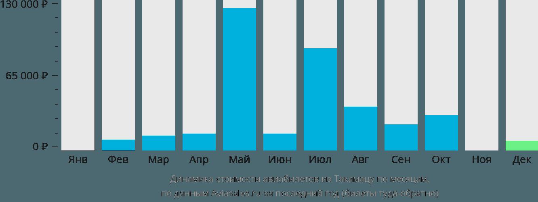 Динамика стоимости авиабилетов из Такамацу по месяцам