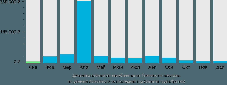 Динамика стоимости авиабилетов из Тампико по месяцам