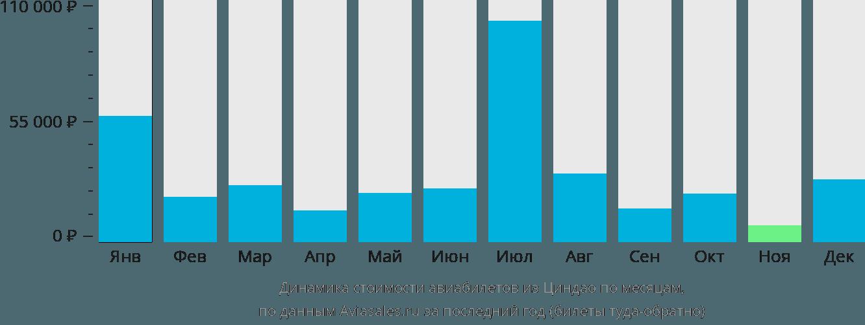 Динамика стоимости авиабилетов из Циндао по месяцам