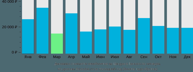 Динамика стоимости авиабилетов из Циндао в Бангкок по месяцам