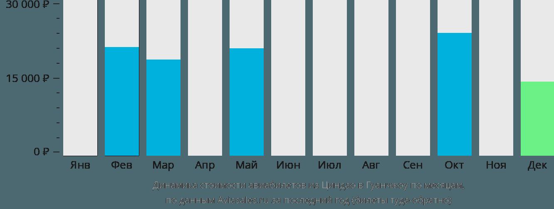 Динамика стоимости авиабилетов из Циндао в Гуанчжоу по месяцам