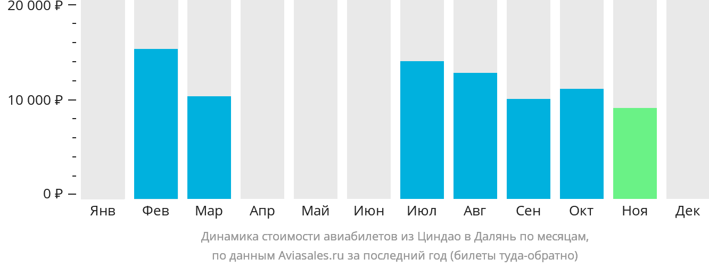 Динамика стоимости авиабилетов из Циндао в Далянь по месяцам