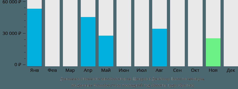 Динамика стоимости авиабилетов из Циндао в Денпасар Бали по месяцам