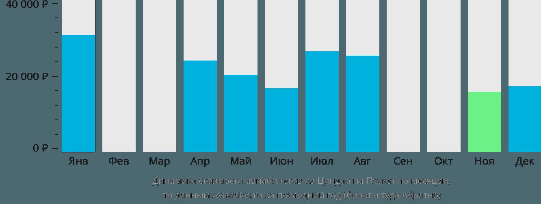 Динамика стоимости авиабилетов из Циндао на Пхукет по месяцам