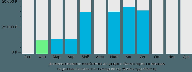 Динамика стоимости авиабилетов из Циндао в Южную Корею по месяцам