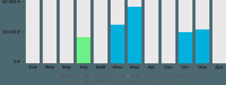 Динамика стоимости авиабилетов из Циндао в Лос-Анджелес по месяцам