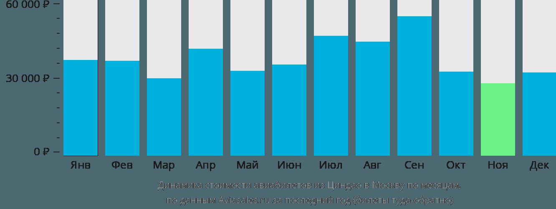 Динамика стоимости авиабилетов из Циндао в Москву по месяцам