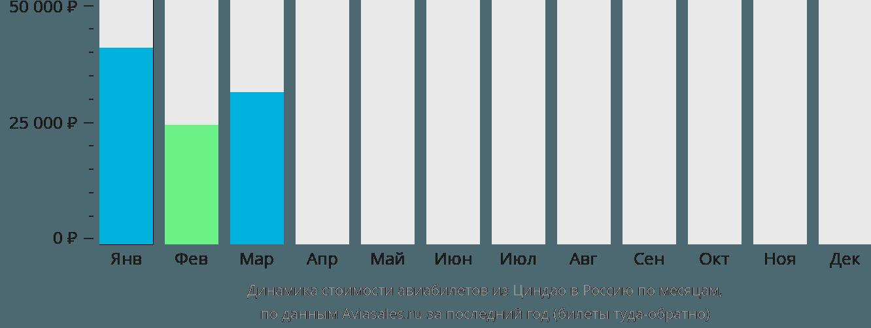 Динамика стоимости авиабилетов из Циндао в Россию по месяцам