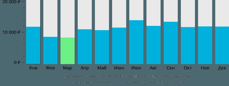 Динамика стоимости авиабилетов из Циндао в Шанхай по месяцам