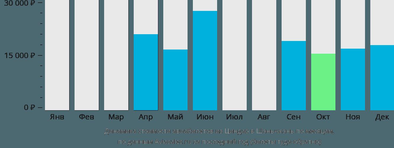 Динамика стоимости авиабилетов из Циндао в Шэньчжэнь по месяцам