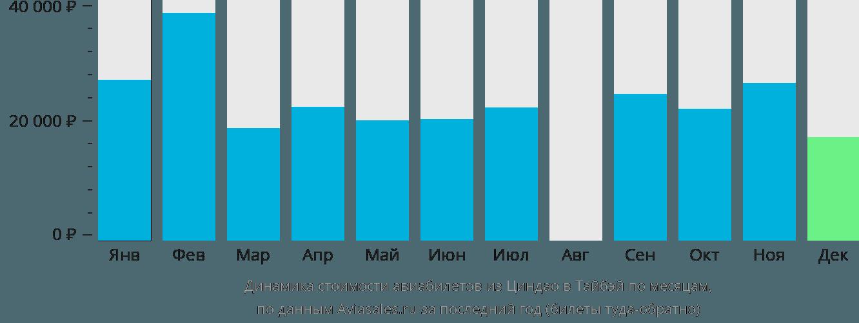 Динамика стоимости авиабилетов из Циндао в Тайбэй по месяцам