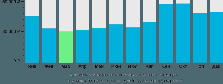 Динамика стоимости авиабилетов из Ташкента по месяцам