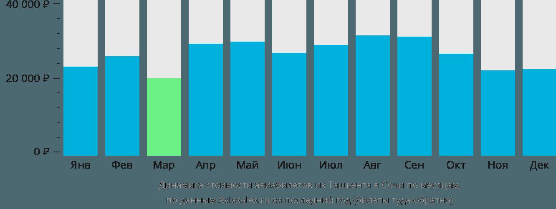Динамика стоимости авиабилетов из Ташкента в Сочи по месяцам