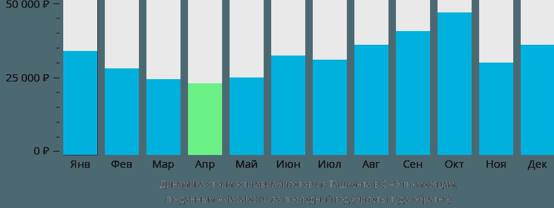 Динамика стоимости авиабилетов из Ташкента в ОАЭ по месяцам