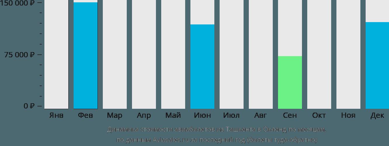 Динамика стоимости авиабилетов из Ташкента в Окленд по месяцам