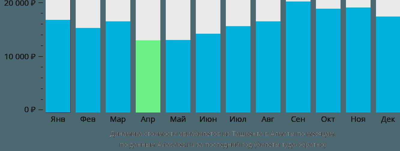 Динамика стоимости авиабилетов из Ташкента в Алматы по месяцам