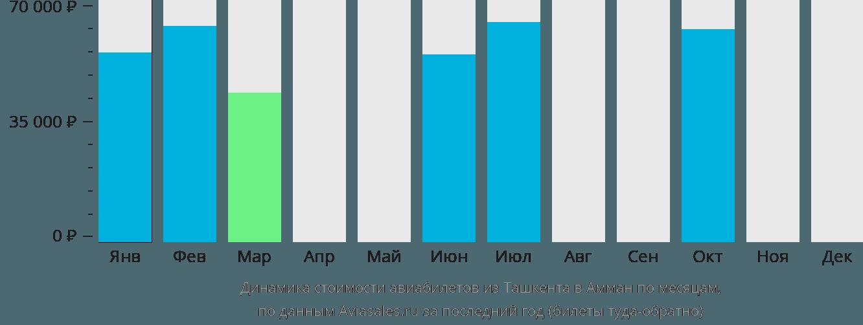 Динамика стоимости авиабилетов из Ташкента в Амман по месяцам