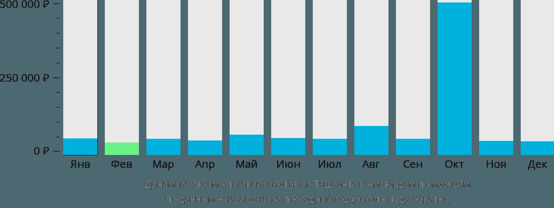 Динамика стоимости авиабилетов из Ташкента в Амстердам по месяцам
