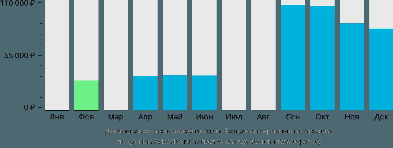 Динамика стоимости авиабилетов из Ташкента в Армению по месяцам