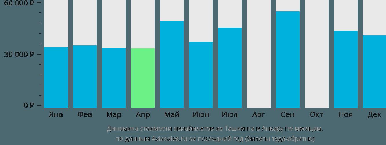 Динамика стоимости авиабилетов из Ташкента в Анкару по месяцам