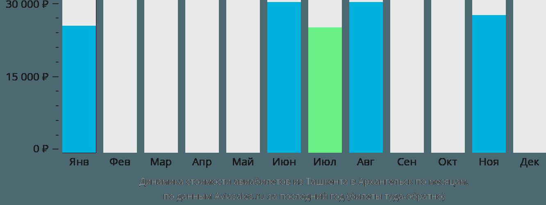 Динамика стоимости авиабилетов из Ташкента в Архангельск по месяцам