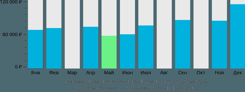 Динамика стоимости авиабилетов из Ташкента в Ашхабад по месяцам
