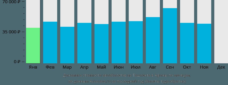Динамика стоимости авиабилетов из Ташкента в Афины по месяцам