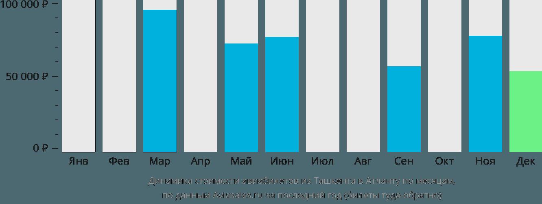 Динамика стоимости авиабилетов из Ташкента в Атланту по месяцам