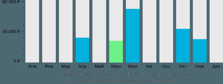 Динамика стоимости авиабилетов из Ташкента в Амритсар по месяцам