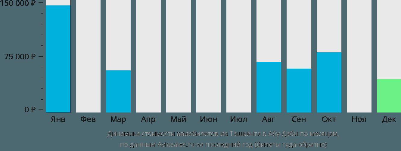 Динамика стоимости авиабилетов из Ташкента в Абу-Даби по месяцам