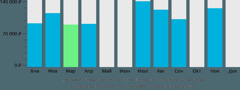 Динамика стоимости авиабилетов из Ташкента в Австралию по месяцам