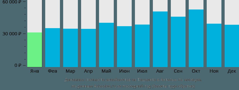 Динамика стоимости авиабилетов из Ташкента в Анталью по месяцам