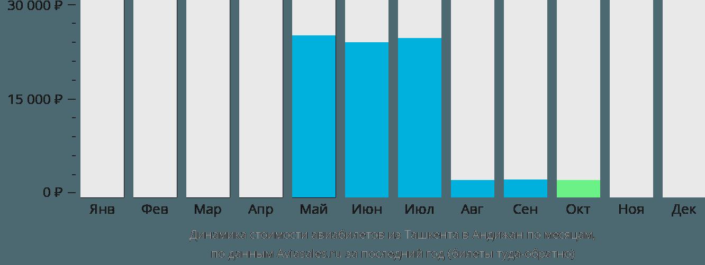 Динамика стоимости авиабилетов из Ташкента в Андижан по месяцам