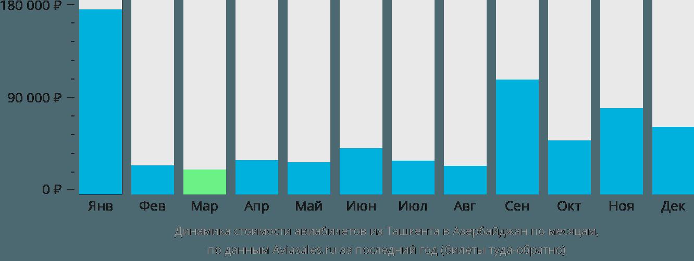 Динамика стоимости авиабилетов из Ташкента в Азербайджан по месяцам
