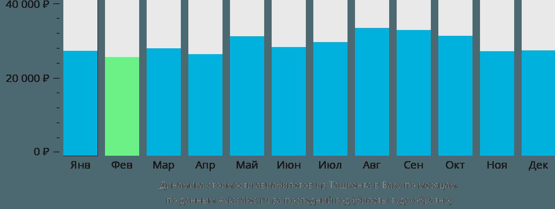 Динамика стоимости авиабилетов из Ташкента в Баку по месяцам