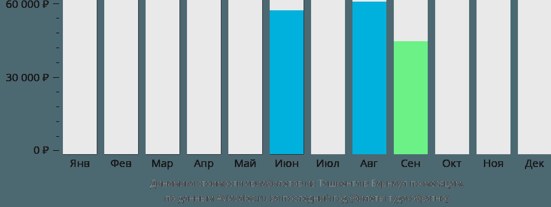Динамика стоимости авиабилетов из Ташкента в Барнаул по месяцам