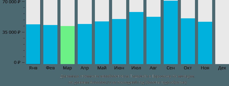 Динамика стоимости авиабилетов из Ташкента в Барселону по месяцам