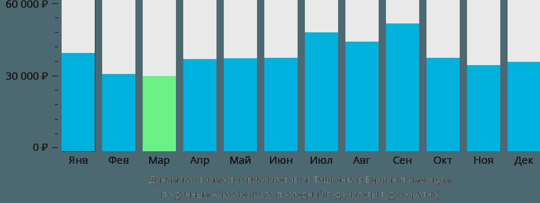Динамика стоимости авиабилетов из Ташкента в Берлин по месяцам