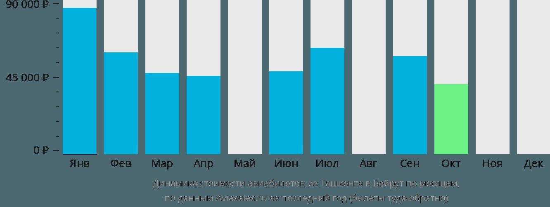 Динамика стоимости авиабилетов из Ташкента в Бейрут по месяцам