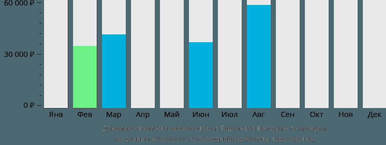 Динамика стоимости авиабилетов из Ташкента в Болгарию по месяцам