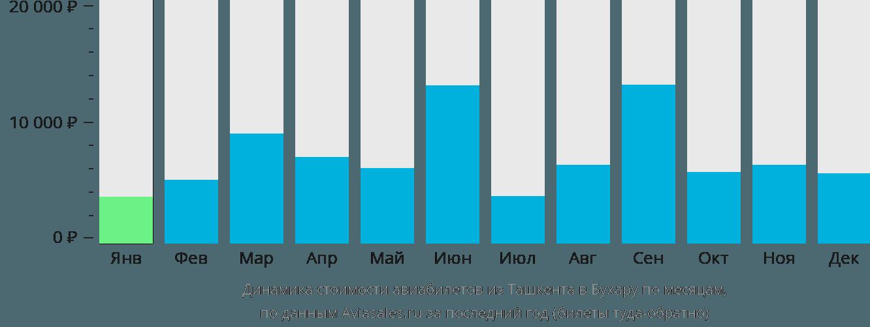 Динамика стоимости авиабилетов из Ташкента в Бухару по месяцам