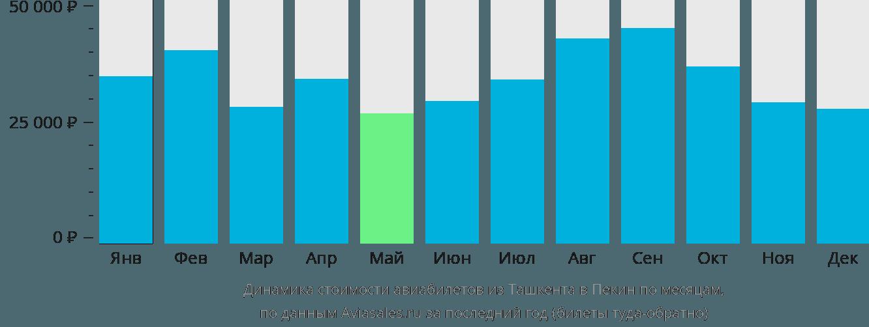 Динамика стоимости авиабилетов из Ташкента в Пекин по месяцам