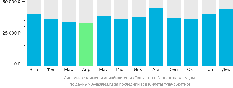 Динамика стоимости авиабилетов из Ташкента в Бангкок по месяцам