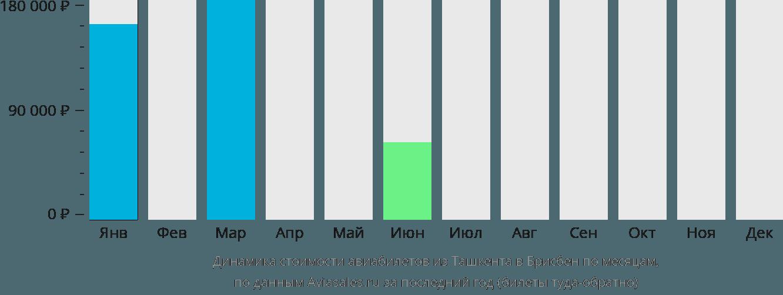 Динамика стоимости авиабилетов из Ташкента в Брисбен по месяцам