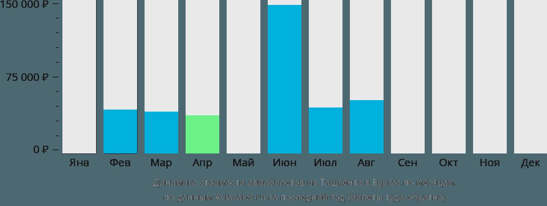 Динамика стоимости авиабилетов из Ташкента в Бургас по месяцам